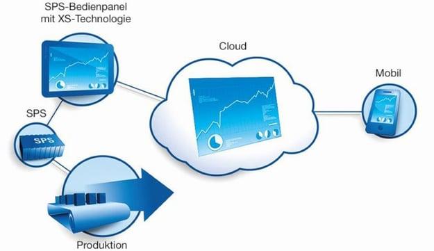 SPS-Bedienpanel in der Cloud
