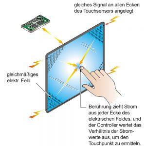 Kapazitiver Touch Detailskizze. Bild: tci GmbH