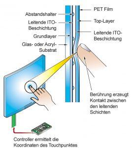 Detailskizze resistitiver Touch. Bild: tci GmbH